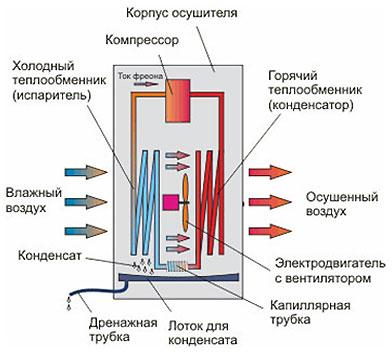 Конденсационный тип