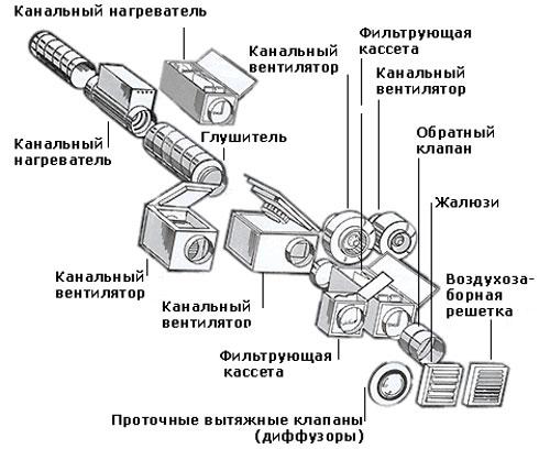 Автоматизация вентиляционных